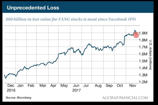 FANG stocks chart
