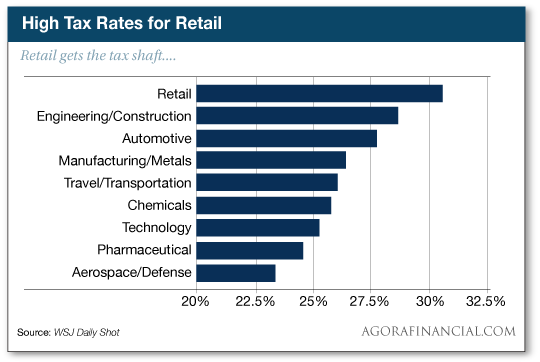 High Tax Rates for Retail
