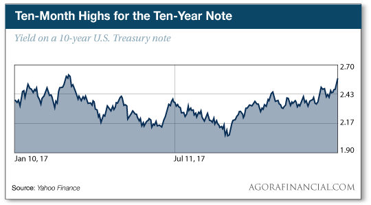 Ten-Month Highs for the Ten-Year Note