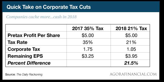 Quick Take on Corporate Tax Cuts