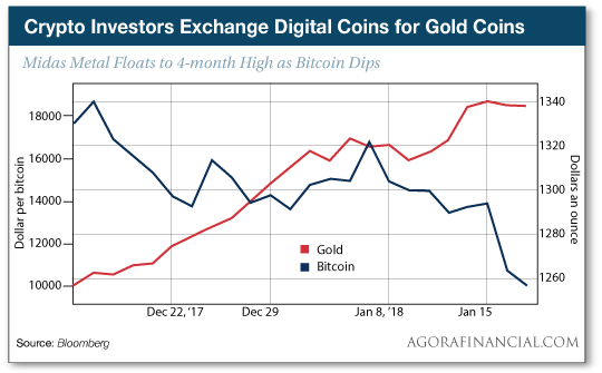 Crypto Investors Exchange Digital Coins for Gold Coins