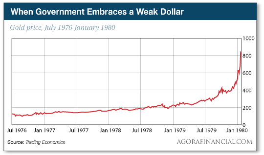 When Government Embraces a Weak Dollar