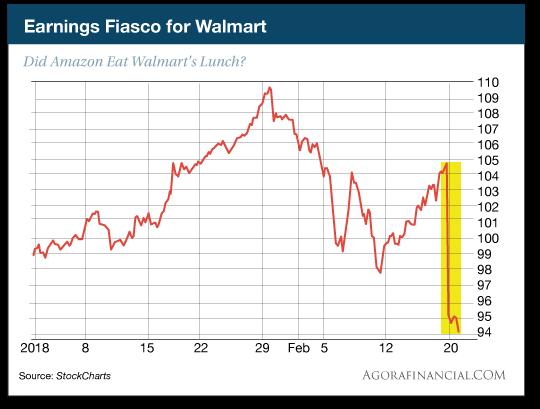 Earnings Fiasco for Walmart