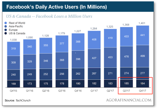 Facebook's Daily Active Users