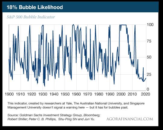 Bubble Likelihood