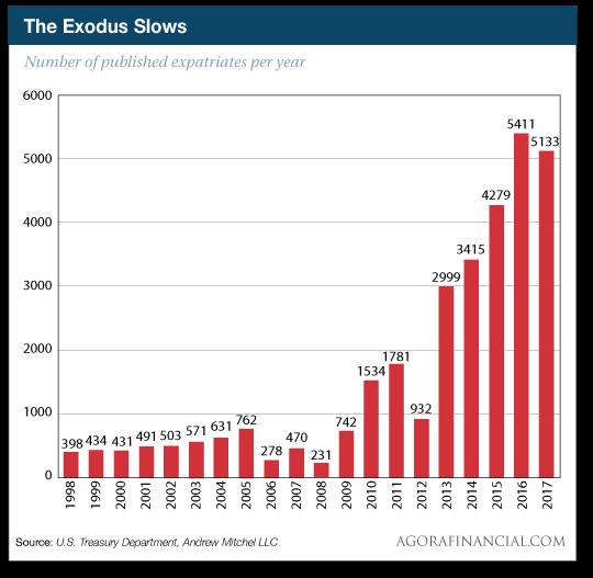 The Exodus Slows