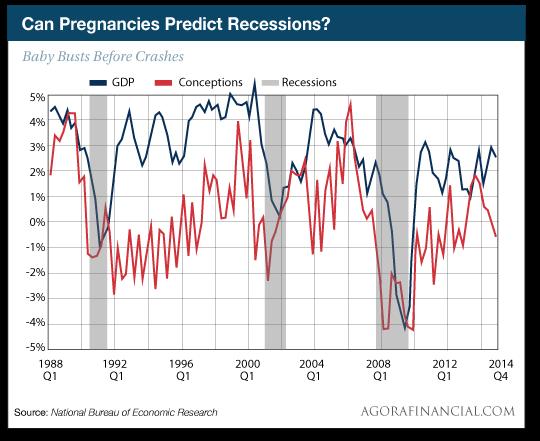 Can Pregnancies Predict Recessions?