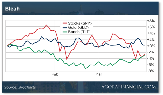 Stocks, bonds, and gold graph