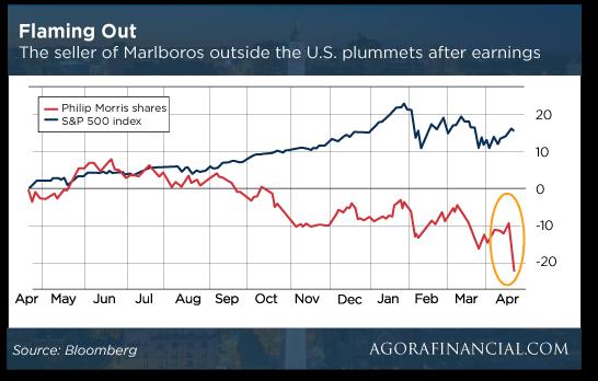 Marlboro Chart