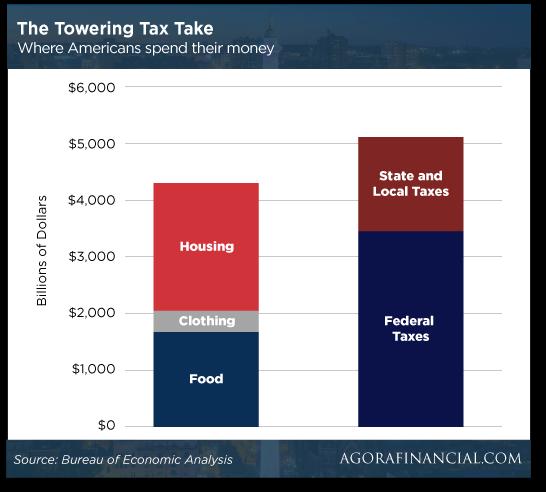 The Towering Tax Take