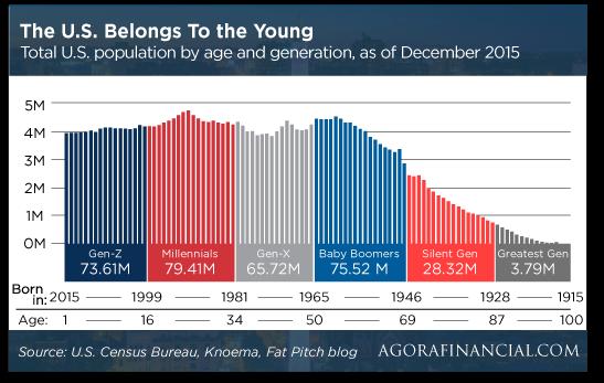 generational-chart
