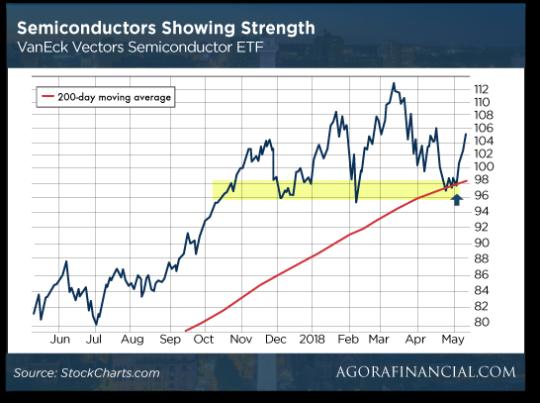 semiconductors-strength-graph