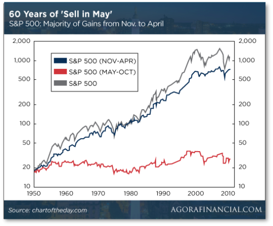 60-year-sell-graph