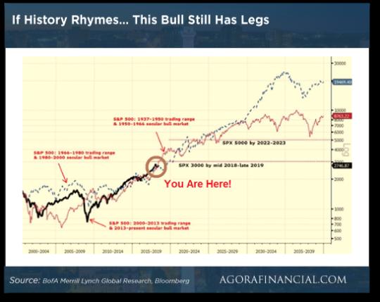 history-bull-market