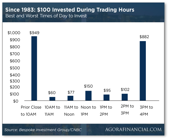 trading-hours-since-1983