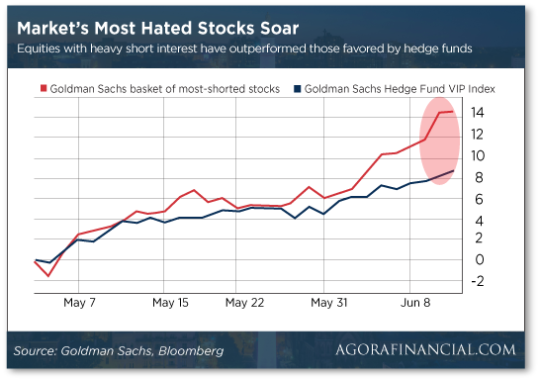 hated-stocks-soar-chart