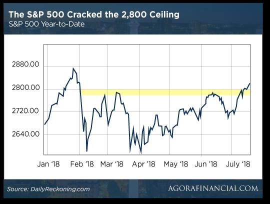 sp_breaks_2800_graph