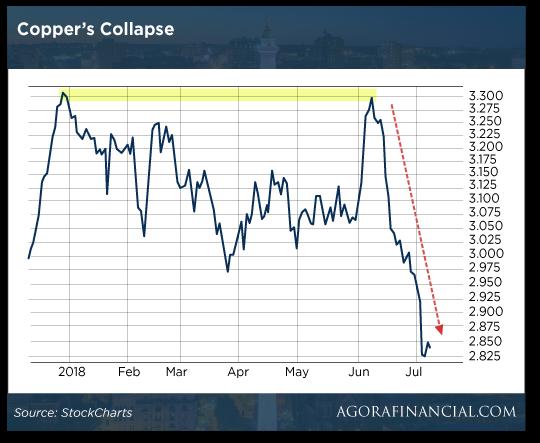 copper-collapse-chart