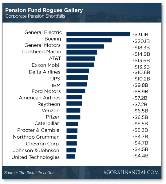 pension-fund-deficit-chart