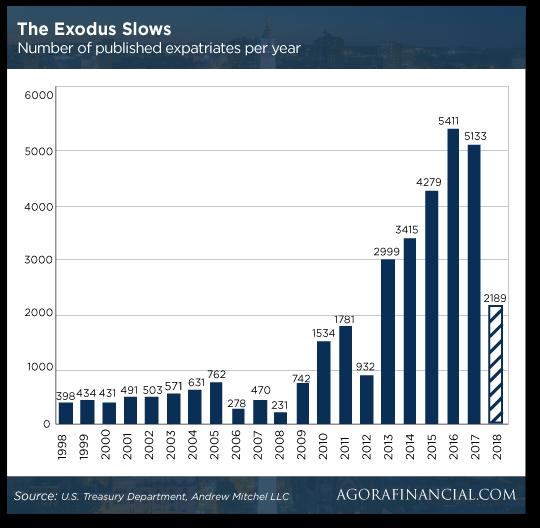 the-exodus-slows-chart