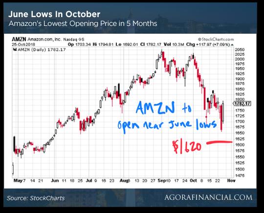 Amazon Prices Chart