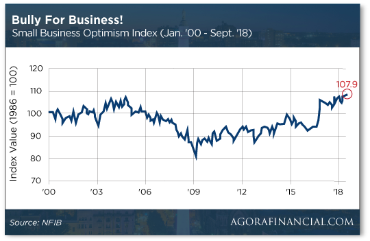 Small Business Chart