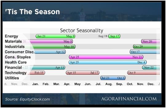 Tis the Season chart