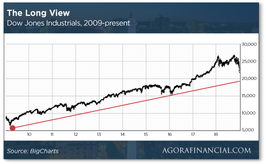 The Long View Chart