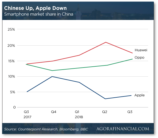 Smartphone market share chart