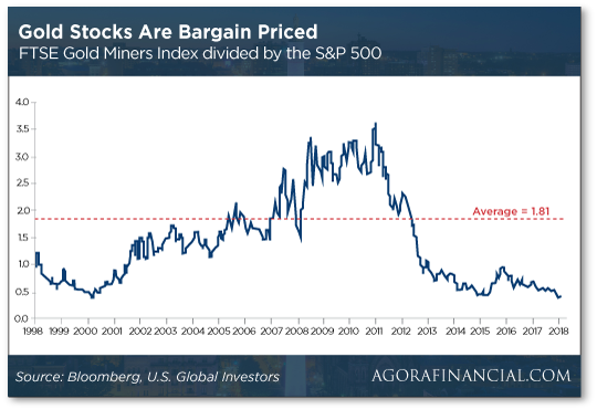 Gold stocks bargain priced chart
