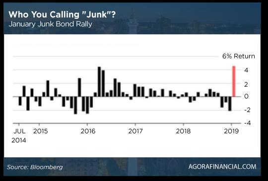 January Junk Bond Rally-Chart