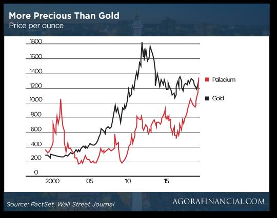 Gold and Palladium chart