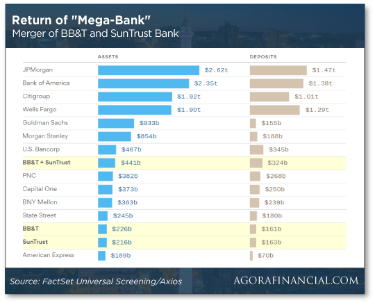 Returns of MegaBank