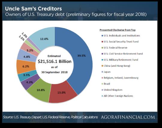 Uncle Sam's Credators chart