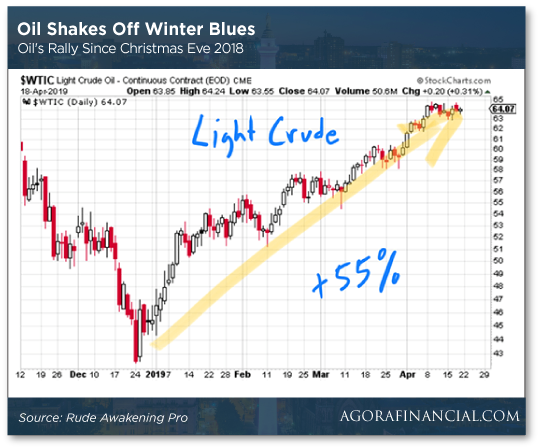 Oil Shakes Off Winter Blues