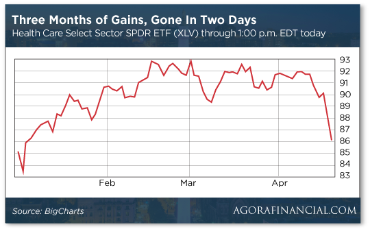 Three Months of Gains, Gone In Two Days