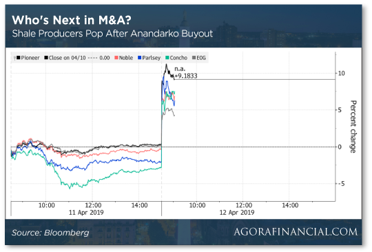 Who's Next in M&A?