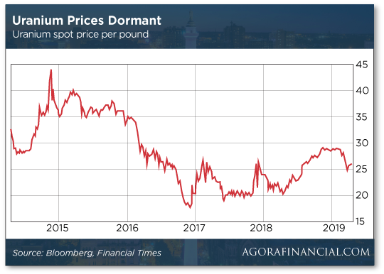 Uranium Prices Dormant