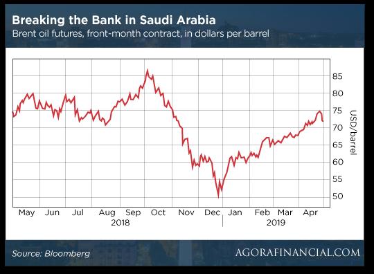 Breaking the Bank in Saudi Arabia