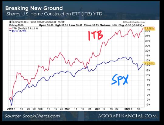 Breaking New Ground Chart