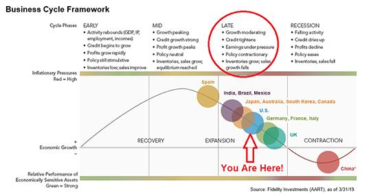 Business Cycle Framework