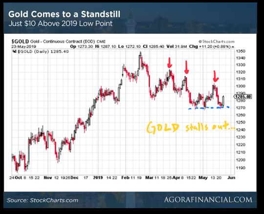 Gold Standstill Chart