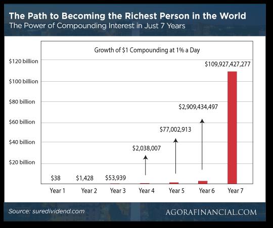 Compounding Interest Chart