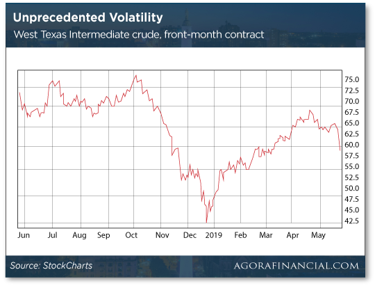 Unprecedented Volatility Chart