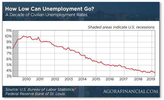 How low can unemployment go?