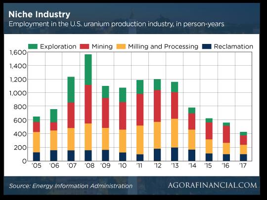 Niche Industry