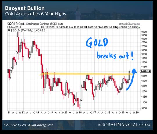 Buyout Chart