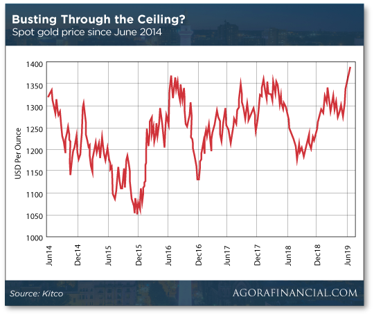 Bust through the Ceiling Chart