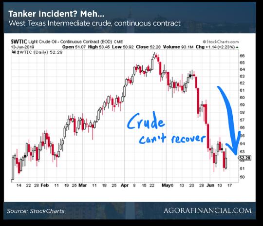 Tanker Incident Chart