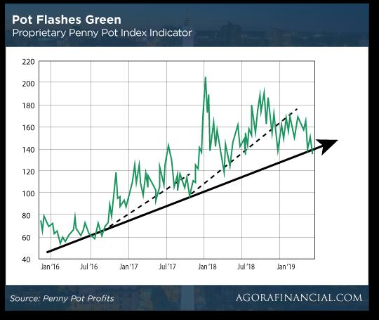 Pot Flashes Green Chart